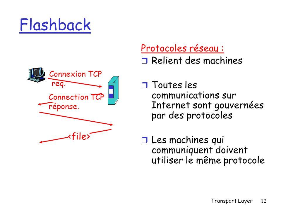 Transport Layer12 Flashback Protocoles réseau : r Relient des machines r Toutes les communications sur Internet sont gouvernées par des protocoles r Les machines qui communiquent doivent utiliser le même protocole Connexion TCP req.