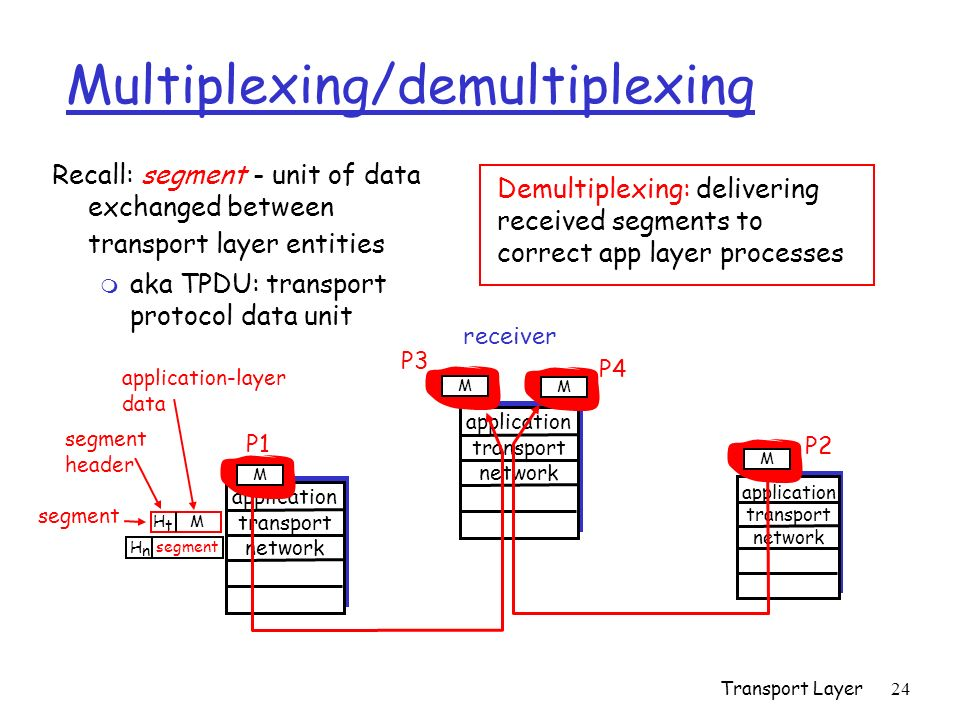 Transport Layer24 application transport network M P2 application transport network Multiplexing/demultiplexing Recall: segment - unit of data exchange