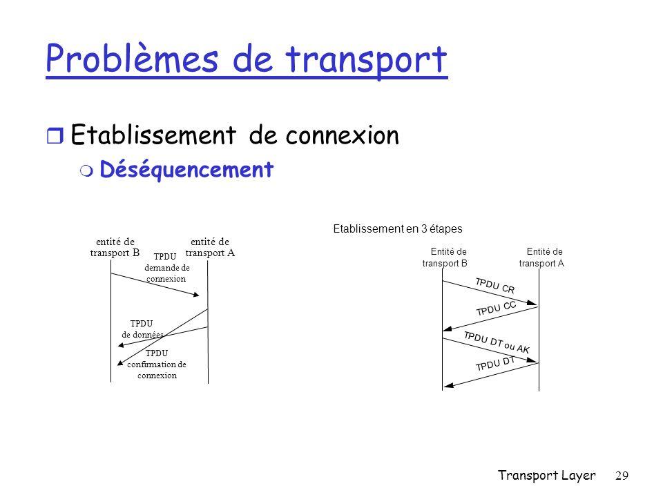 Transport Layer29 Problèmes de transport r Etablissement de connexion m Déséquencement entité de transport A entité de transport B TPDU demande de connexion TPDU confirmation de connexion TPDU de données Entité de transport A Entité de transport B TPDU CR TPDU CC TPDU DT ou AK TPDU DT Etablissement en 3 étapes