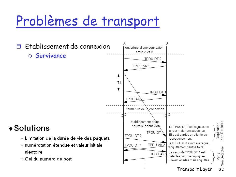 Transport Layer32 Problèmes de transport r Etablissement de connexion m Survivance AB ouverture d une connexion entre A et B TPDU DT 0 TPDU AK 1 T1 TPDU DT 1 TPDU AK 2 fermeture de la connexion établissement d une nouvelle connexion TPDU DT 1 La TPDU DT 1 est reçue sans erreur mais hors séquence Elle est gardée en attente de reséquencement Duplication Non Détéctée.