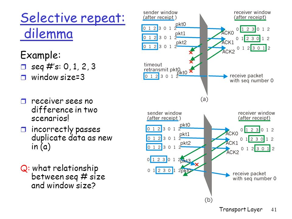 Transport Layer41 Selective repeat: dilemma Example: r seq #s: 0, 1, 2, 3 r window size=3 r receiver sees no difference in two scenarios! r incorrectl