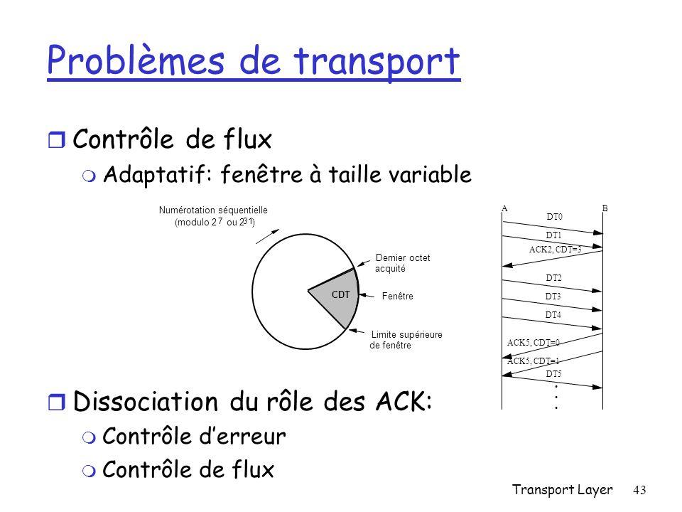 Transport Layer43 Problèmes de transport r Contrôle de flux m Adaptatif: fenêtre à taille variable r Dissociation du rôle des ACK: m Contrôle derreur m Contrôle de flux Numérotation séquentielle (modulo 2 7 ou 2 31 ) CDT AB ACK2, CDT=3 DT2 DT3 DT4 ACK5, CDT=0 DT0 DT1 ACK5, CDT=1 DT5 Dernier octet acquité Fenêtre Limite supérieure de fenêtre