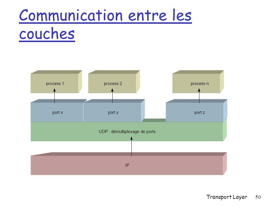 Transport Layer50 Communication entre les couches process 1process nprocess 2 UDP : démultiplexage de ports port xport yport z IP