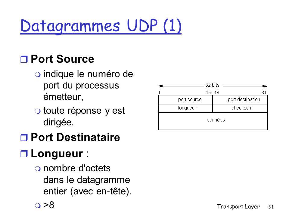 Transport Layer51 Datagrammes UDP (1) r Port Source m indique le numéro de port du processus émetteur, m toute réponse y est dirigée.