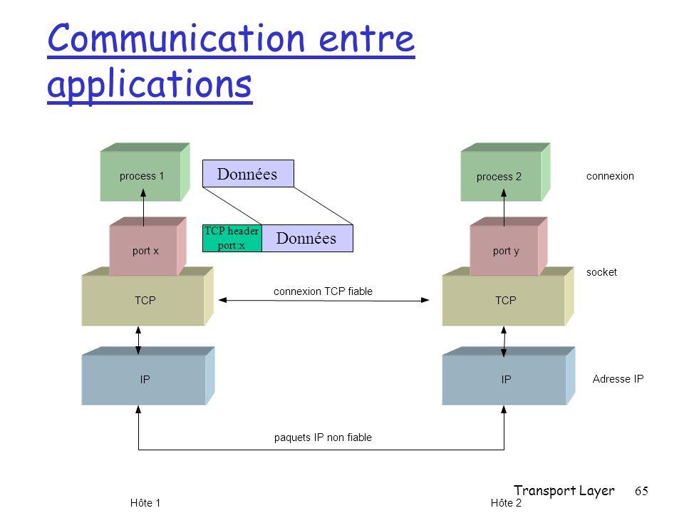 Transport Layer65 Communication entre applications process 1 TCP port x IP Hôte 1 TCP port y IP Hôte 2 connexion socket Adresse IP connexion TCP fiable paquets IP non fiable process 2 TCP header port:x Données