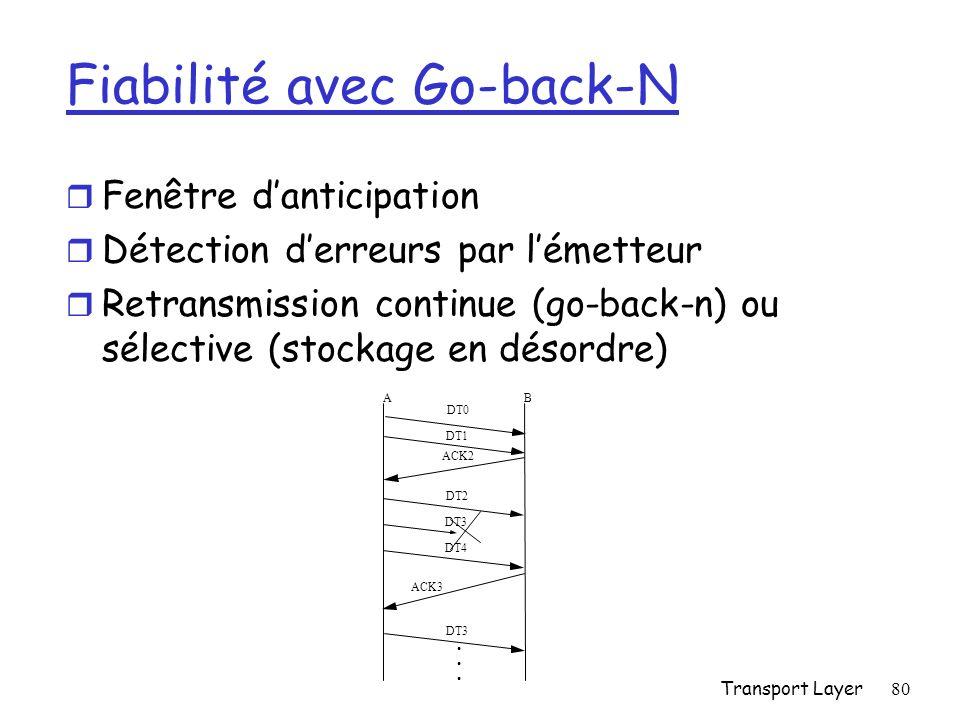 Transport Layer80 Fiabilité avec Go-back-N r Fenêtre danticipation r Détection derreurs par lémetteur r Retransmission continue (go-back-n) ou sélective (stockage en désordre) AB ACK2 DT2 DT3 DT4 ACK3 DT0 DT1 DT3