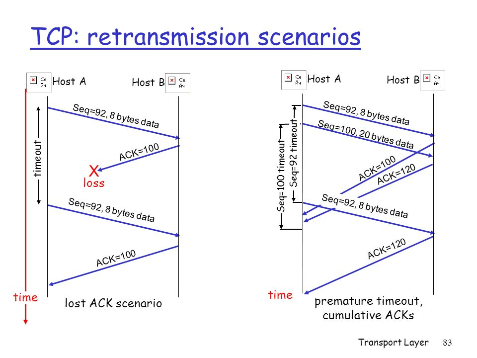 Transport Layer83 TCP: retransmission scenarios Host A Seq=92, 8 bytes data ACK=100 loss timeout time lost ACK scenario Host B X Seq=92, 8 bytes data