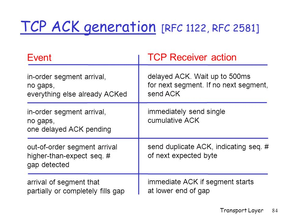 Transport Layer84 TCP ACK generation [RFC 1122, RFC 2581] Event in-order segment arrival, no gaps, everything else already ACKed in-order segment arri