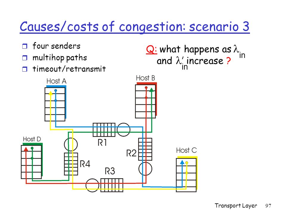 Transport Layer97 Causes/costs of congestion: scenario 3 r four senders r multihop paths r timeout/retransmit in Q: what happens as and increase ? in