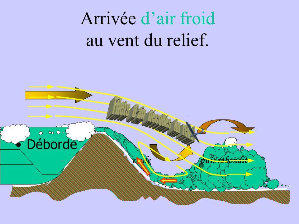 Franchissement du relief. 80 km/h140 km/h110km/h Rotors et turbulences sous le vent du relief par vent fort ( et masse dair globalement stable ).