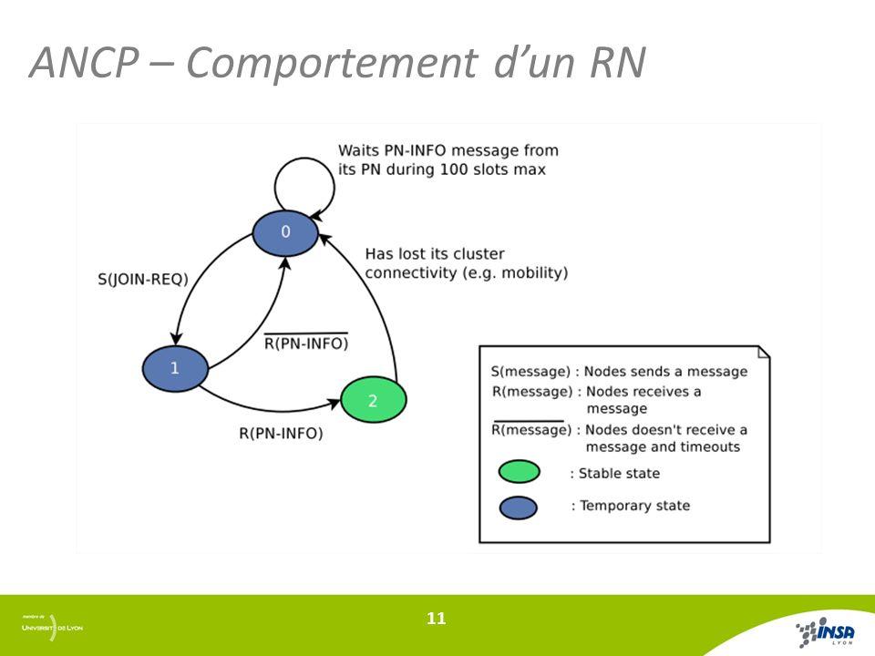 ANCP – Comportement dun RN 11