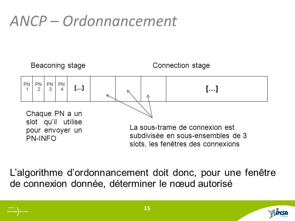 ANCP – Ordonnancement 15 Beaconing stageConnection stage Chaque PN a un slot quil utilise pour envoyer un PN-INFO PN 1 PN 2 PN 3 PN 4 […] La sous-trame de connexion est subdivisée en sous-ensembles de 3 slots, les fenêtres des connexions Lalgorithme dordonnancement doit donc, pour une fenêtre de connexion donnée, déterminer le nœud autorisé