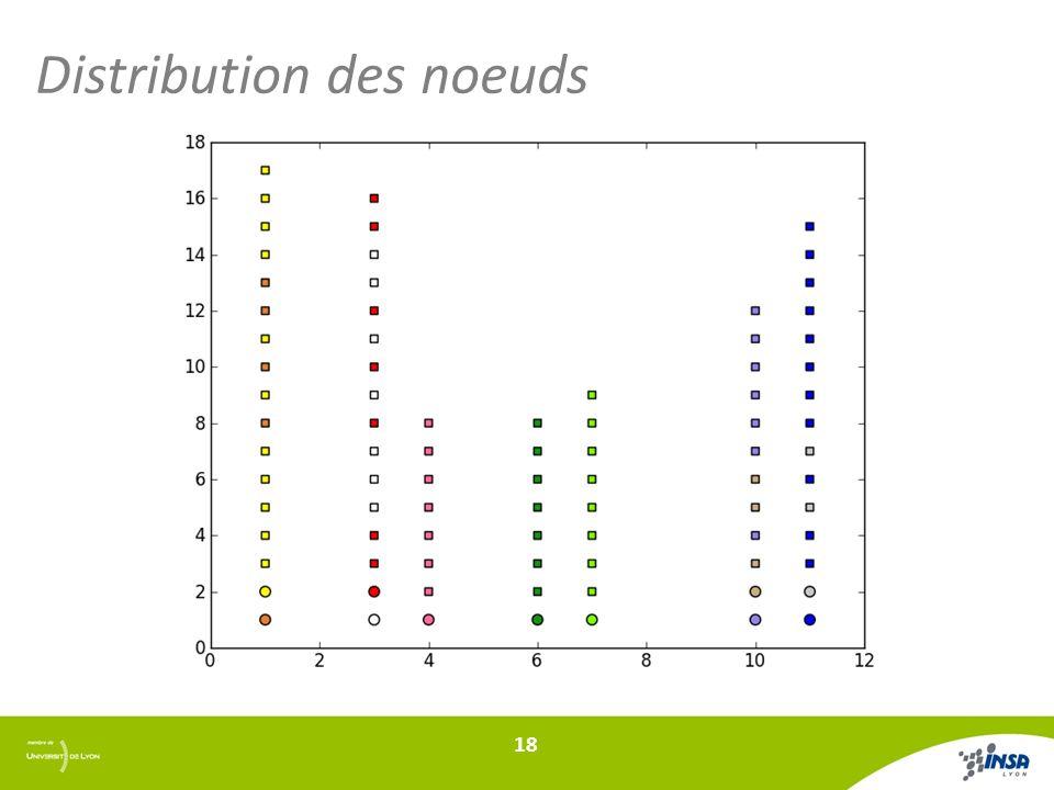 Distribution des noeuds 18