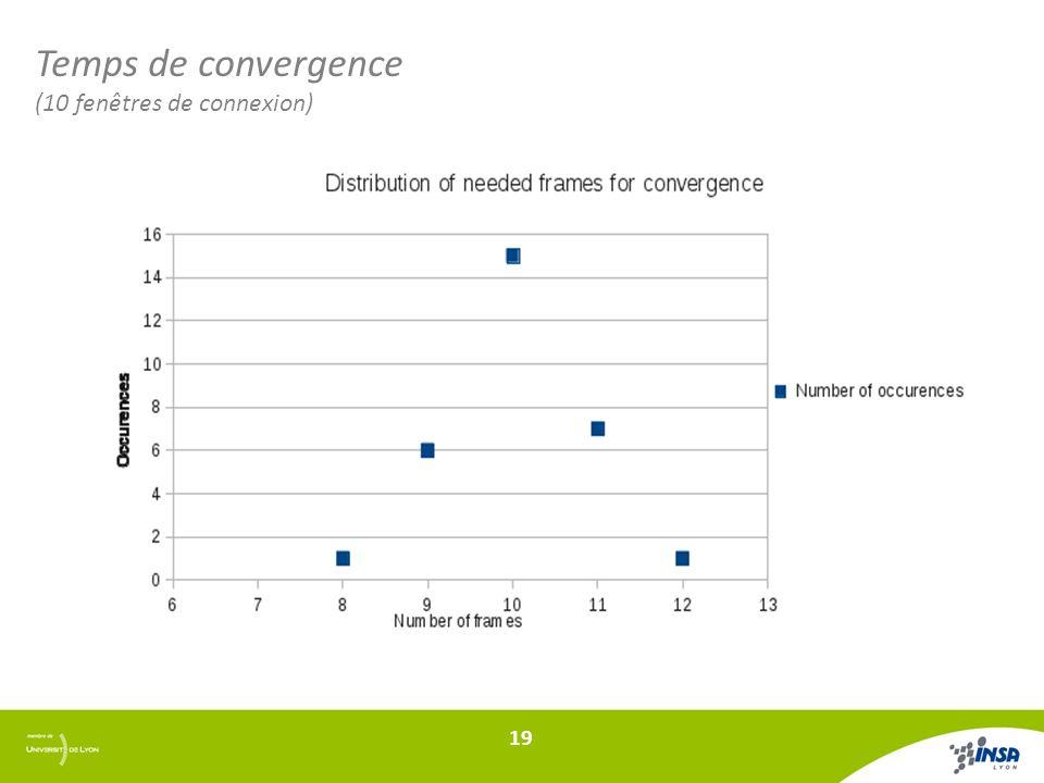 Temps de convergence (10 fenêtres de connexion) 19