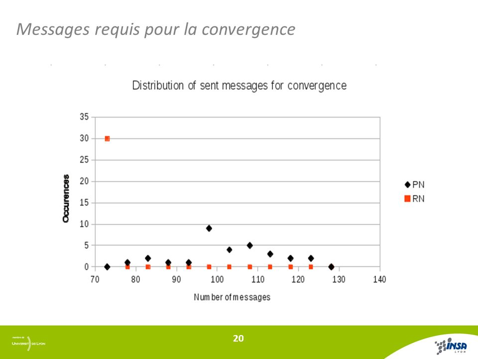 Messages requis pour la convergence 20