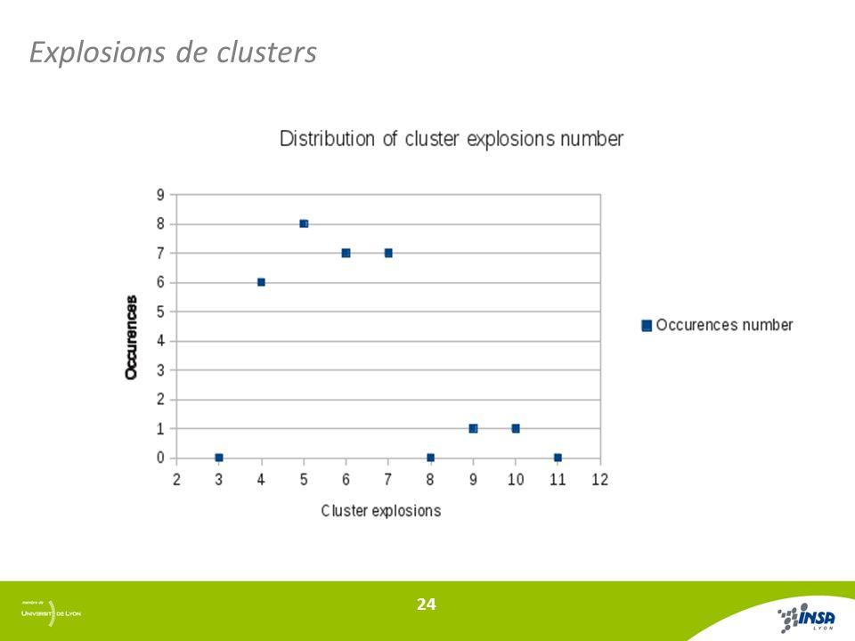 Explosions de clusters 24
