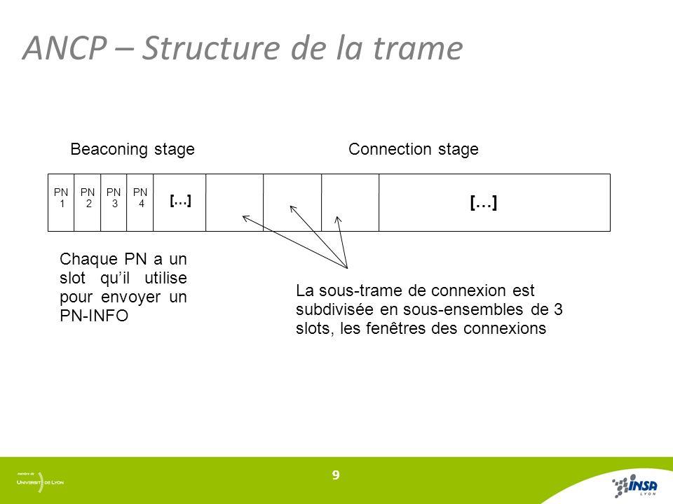 ANCP – Structure de la trame 9 Beaconing stageConnection stage Chaque PN a un slot quil utilise pour envoyer un PN-INFO PN 1 PN 2 PN 3 PN 4 […] La sous-trame de connexion est subdivisée en sous-ensembles de 3 slots, les fenêtres des connexions