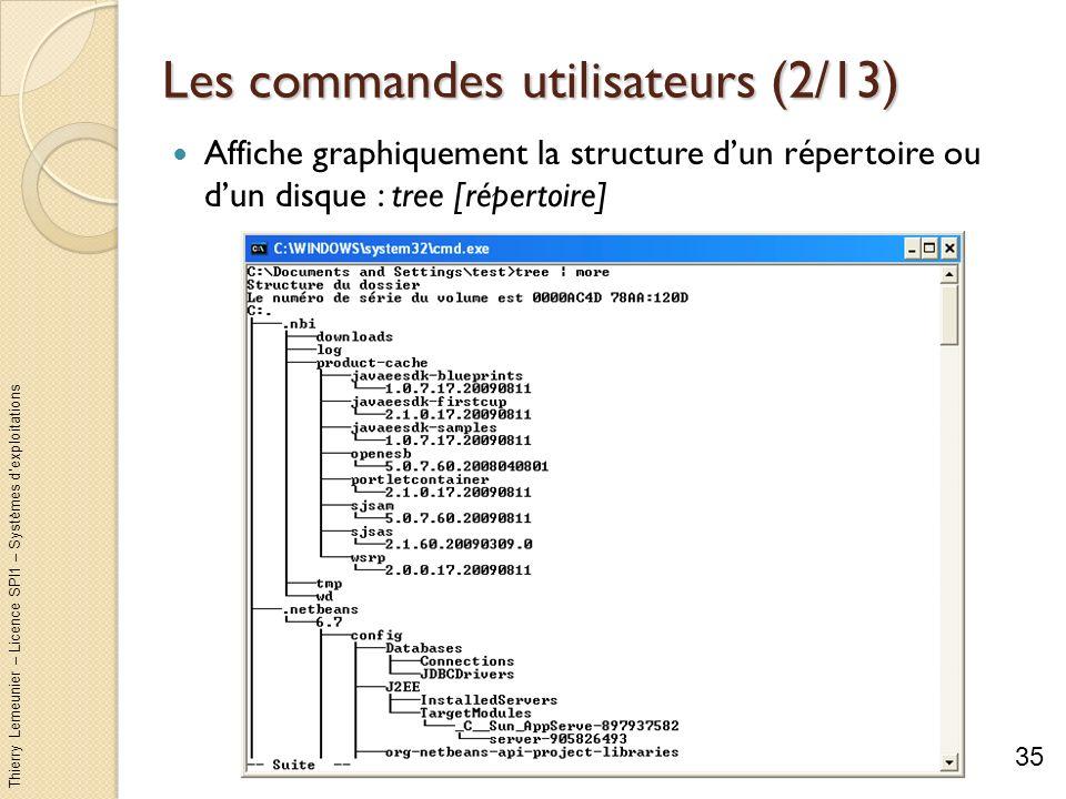 Thierry Lemeunier – Licence SPI1 – Systèmes dexploitations Les commandes utilisateurs (3/13) Afficher une page écran à la fois : commande | more ou more fichier_texte 36