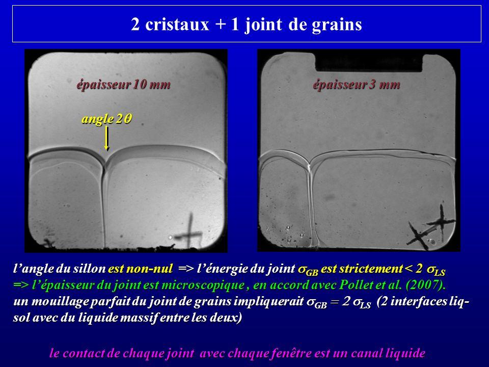 2 cristaux + 1 joint de grains langle du sillon est non-nul => lénergie du joint GB est strictement lénergie du joint GB est strictement < 2 LS => lép