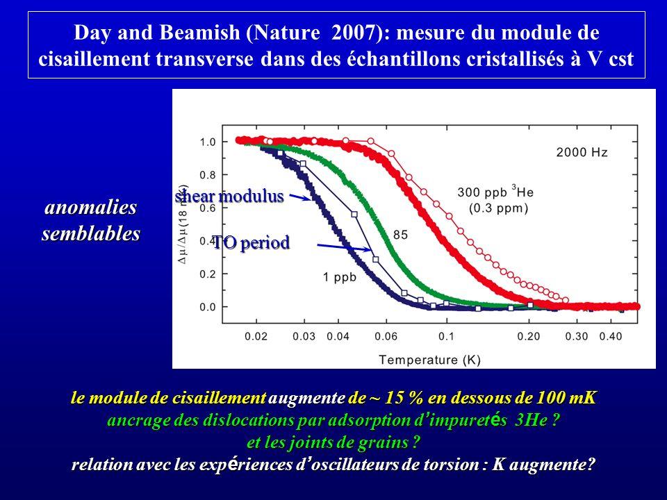 perspectives la superfluidité de lhelium 4 solide nest pas établie celle des joints de grains pas encore non plus la dynamique des défauts dans ce cristal quantique est intéressante et pas encore vraiment étudiée caractériser le désordre des échantillons étudiés optique, rayons X, neutrons (collaboration entamée avec Bossy (Grenoble) et Braslau (Saclay), acoustique, conductivité thermique mettre en évidence la superfluidité des joints de grains: - écoulement dans une cellule où lon étranglerait les canaux liquides latéraux avec un champ électrique -réflexion / transmission dondes acoustiques transverses sur des joints de grains