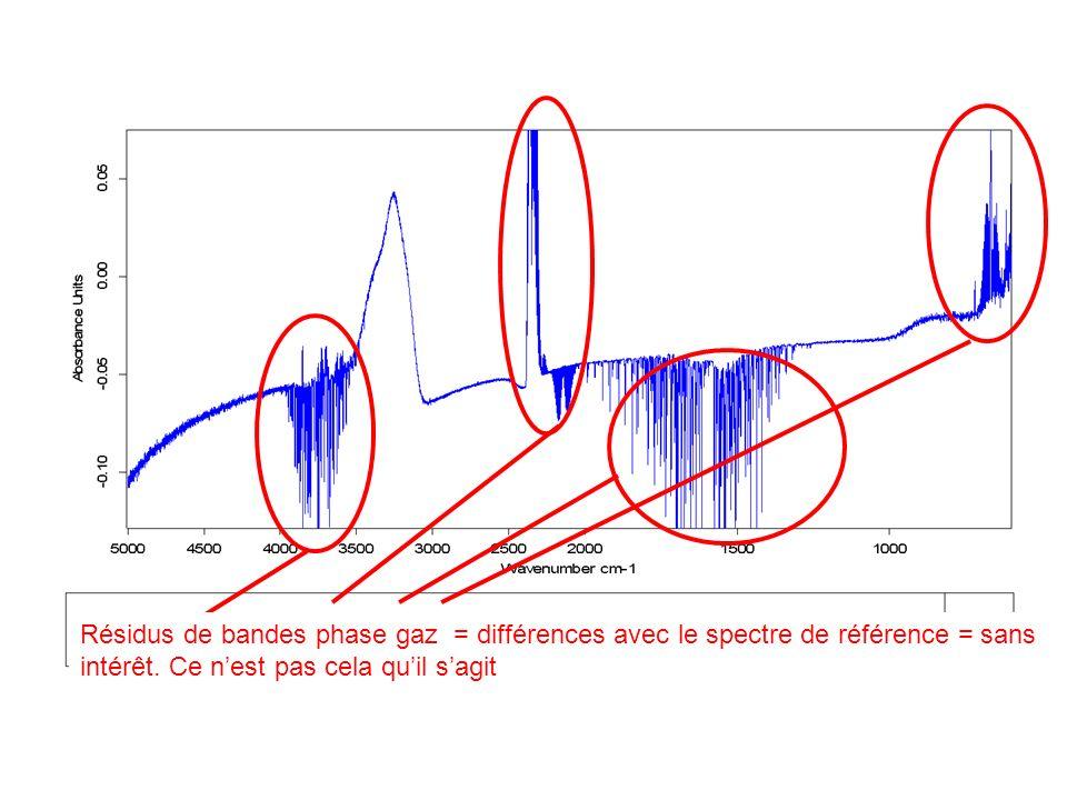 Résidus de bandes phase gaz = différences avec le spectre de référence = sans intérêt. Ce nest pas cela quil sagit