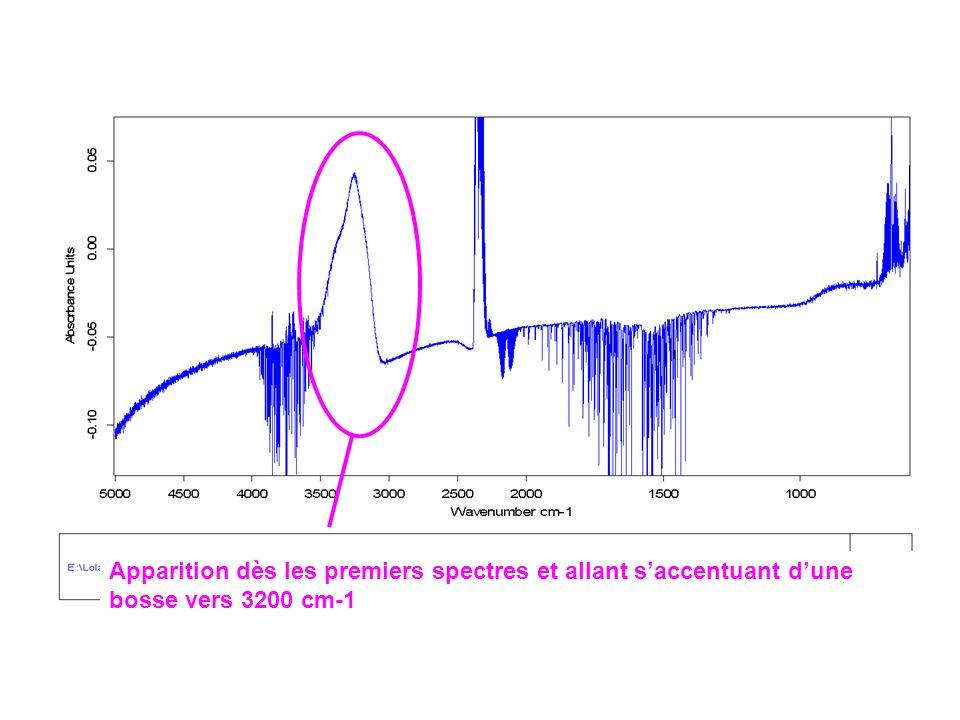 Apparition dès les premiers spectres et allant saccentuant dune bosse vers 3200 cm-1