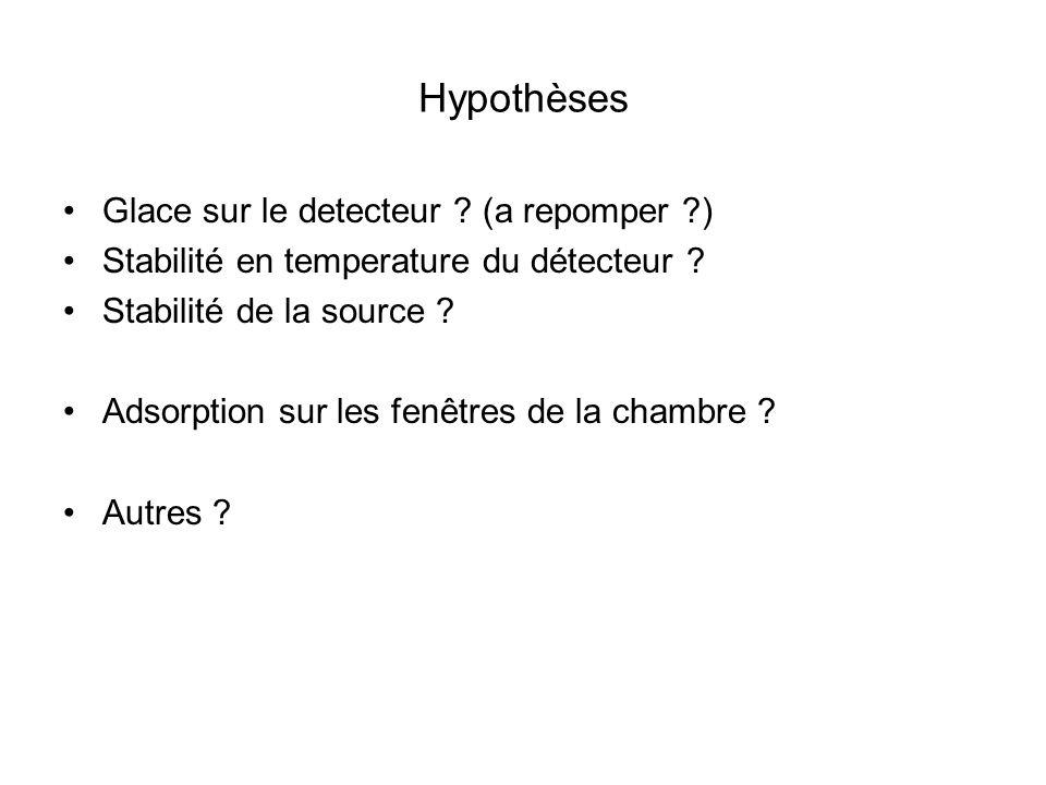 Hypothèses Glace sur le detecteur ? (a repomper ?) Stabilité en temperature du détecteur ? Stabilité de la source ? Adsorption sur les fenêtres de la