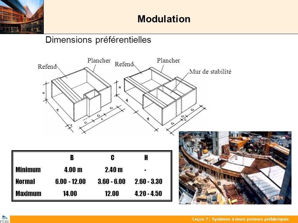 Les 7 : PrefabwandenLeçon 7 : Systèmes à murs porteurs préfabriqués Modulation Dimensions préférentielles B C H Minimum 4.00 m 2.40 m - Normal 6.00 -