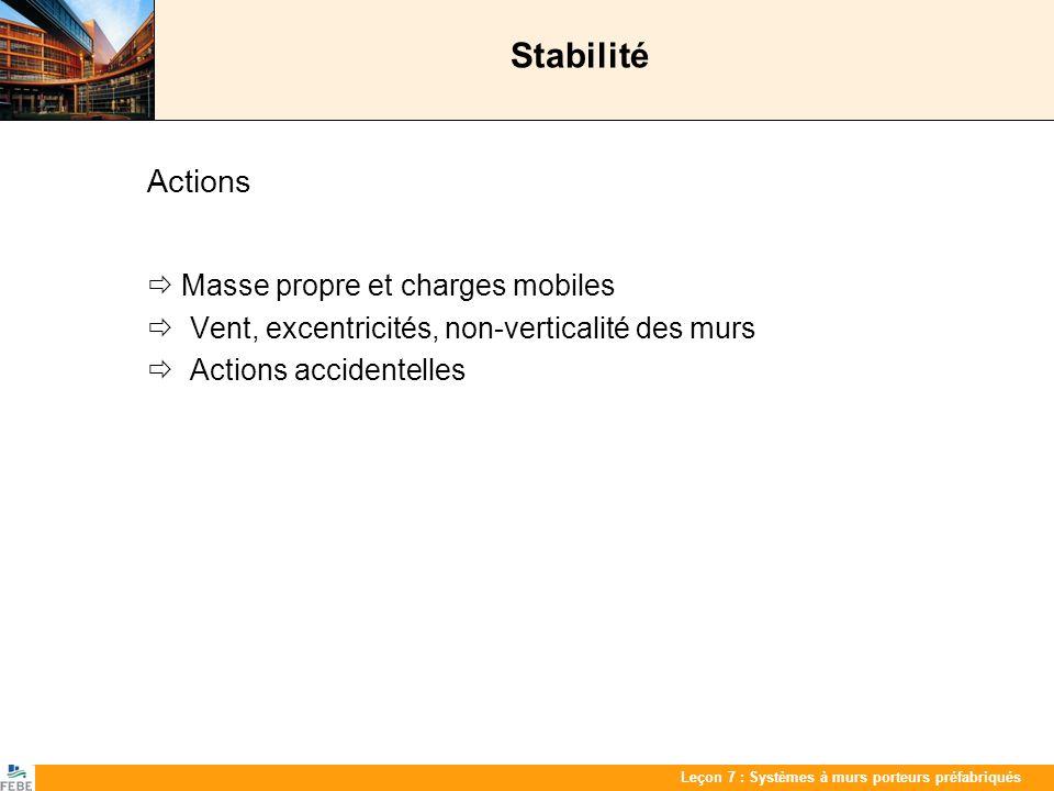 Les 7 : PrefabwandenLeçon 7 : Systèmes à murs porteurs préfabriqués Stabilité Actions Masse propre et charges mobiles Vent, excentricités, non-vertica