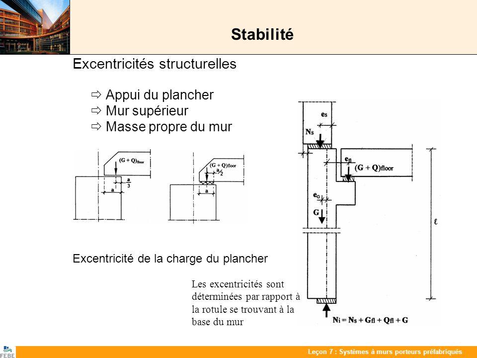 Les 7 : PrefabwandenLeçon 7 : Systèmes à murs porteurs préfabriqués Stabilité Excentricités structurelles Appui du plancher Mur supérieur Masse propre