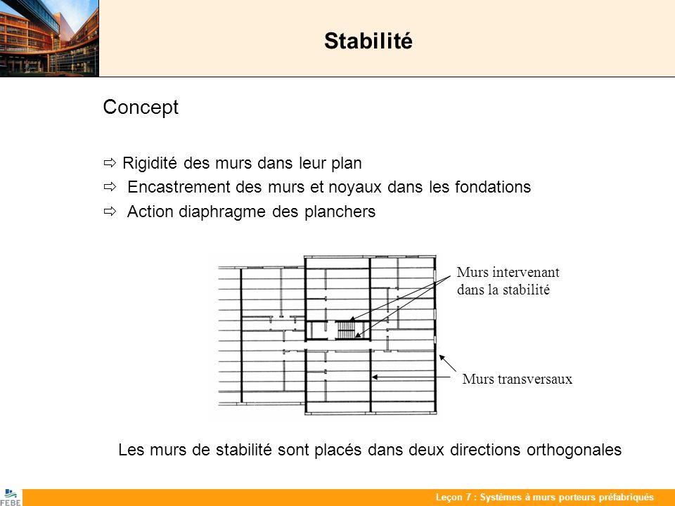 Les 7 : PrefabwandenLeçon 7 : Systèmes à murs porteurs préfabriqués Stabilité Concept Rigidité des murs dans leur plan Encastrement des murs et noyaux