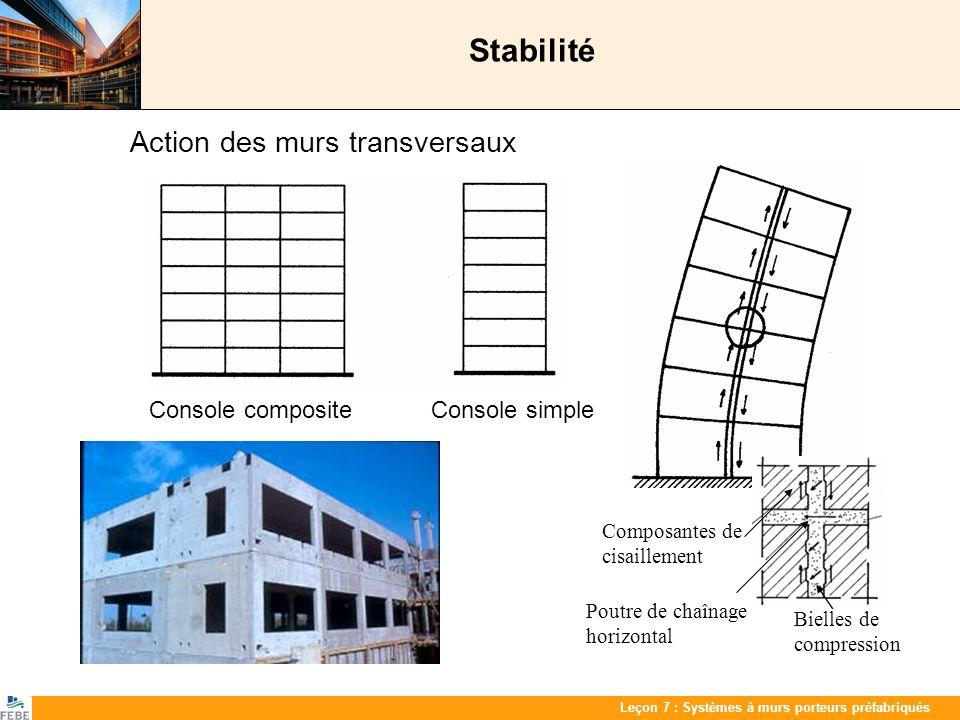 Les 7 : PrefabwandenLeçon 7 : Systèmes à murs porteurs préfabriqués Stabilité Action des murs transversaux Console composite Console simple Bielles de