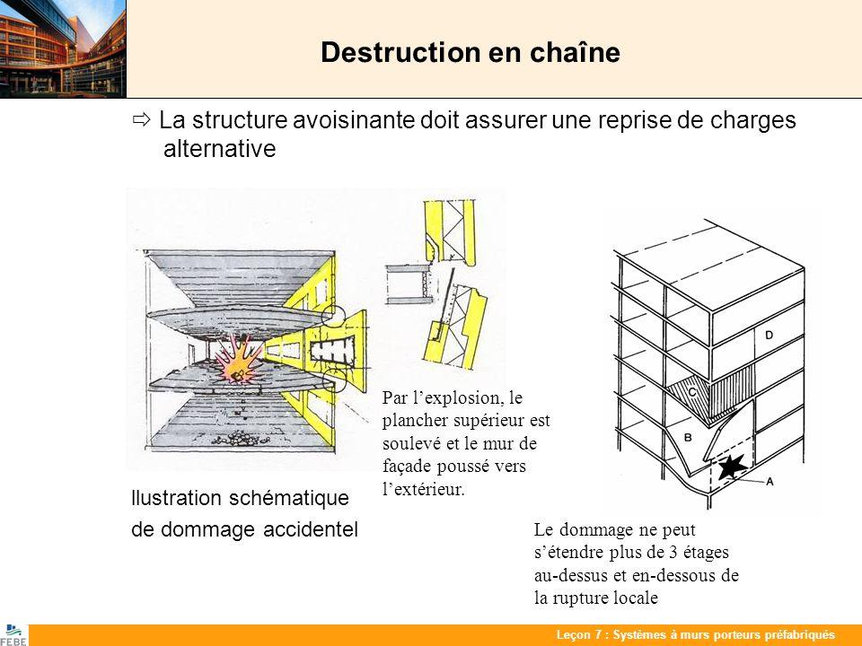 Les 7 : PrefabwandenLeçon 7 : Systèmes à murs porteurs préfabriqués Destruction en chaîne La structure avoisinante doit assurer une reprise de charges
