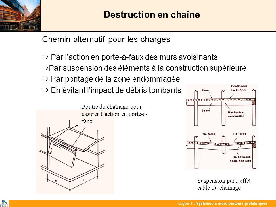 Les 7 : PrefabwandenLeçon 7 : Systèmes à murs porteurs préfabriqués Destruction en chaîne Chemin alternatif pour les charges Par laction en porte-à-fa