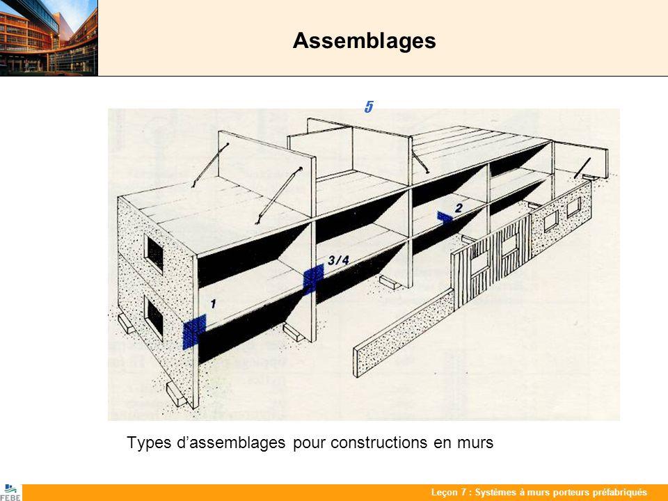 Les 7 : PrefabwandenLeçon 7 : Systèmes à murs porteurs préfabriqués Assemblages Types dassemblages pour constructions en murs 5