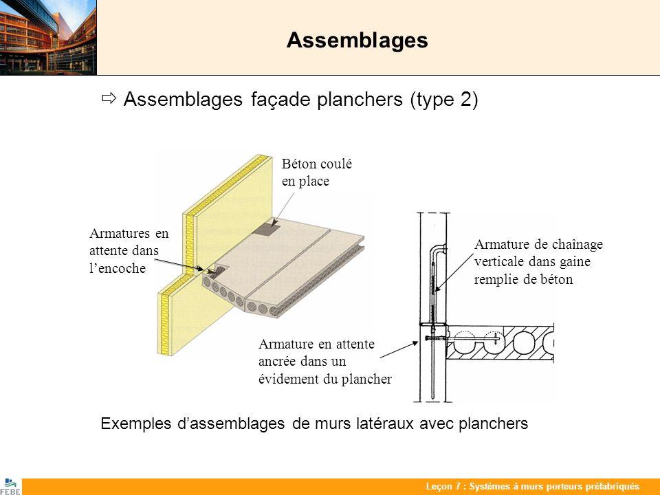 Les 7 : PrefabwandenLeçon 7 : Systèmes à murs porteurs préfabriqués Assemblages Assemblages façade planchers (type 2) Exemples dassemblages de murs la