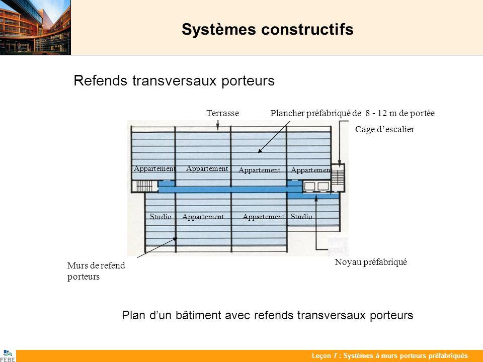 Les 7 : PrefabwandenLeçon 7 : Systèmes à murs porteurs préfabriqués Assemblages Assemblages mur - mur (type 5) Exemples de joints verticaux entre murs Chaînage transversal Exemple darmature de liaison sur toute la hauteur du joint vertical Exemple darmature de chaînage concentrée dans les joints horizontaux entre murs Joints crantés