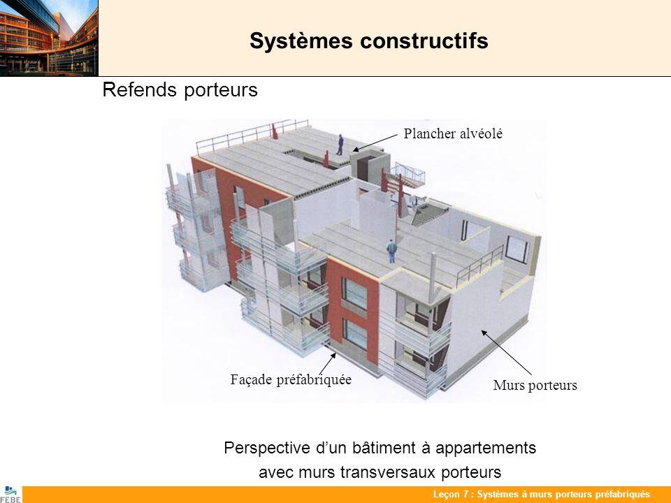 Les 7 : PrefabwandenLeçon 7 : Systèmes à murs porteurs préfabriqués Systèmes constructifs Système enveloppe - façades porteuses Bâtiments dappartements avec façades sandwich porteuses Ossature complémentaire dans le cas de bâtiments larges