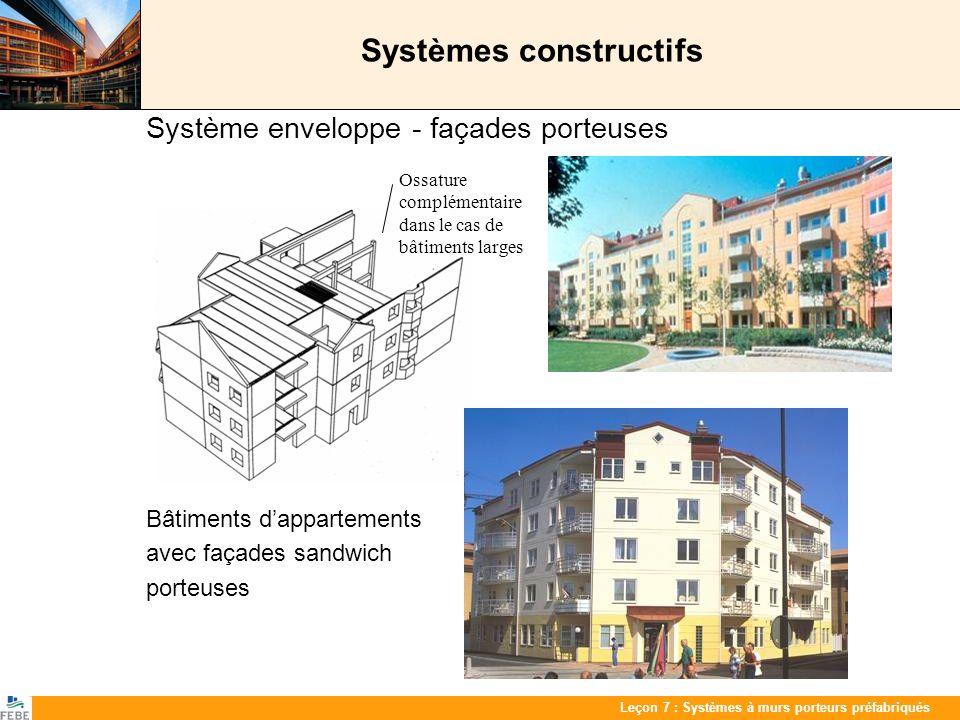 Les 7 : PrefabwandenLeçon 7 : Systèmes à murs porteurs préfabriqués Systèmes constructifs Système enveloppe - façades porteuses Bâtiments dappartement