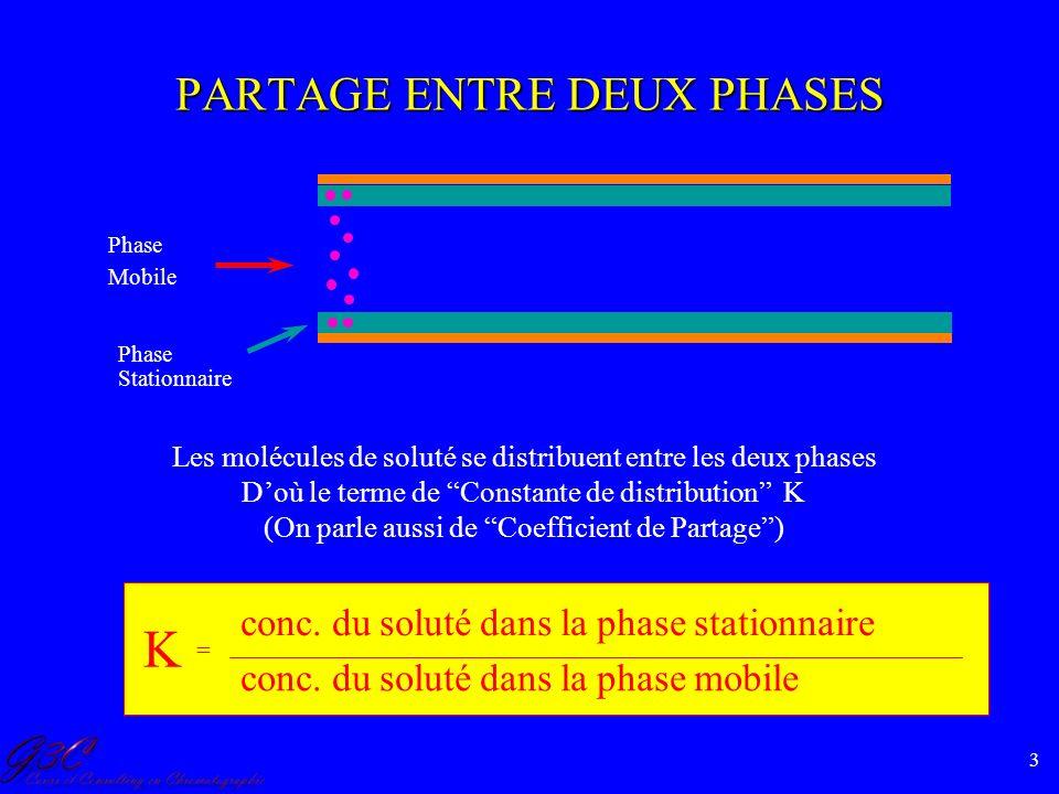 3 Phase Stationnaire Phase Mobile Les molécules de soluté se distribuent entre les deux phases Doù le terme de Constante de distribution K (On parle a