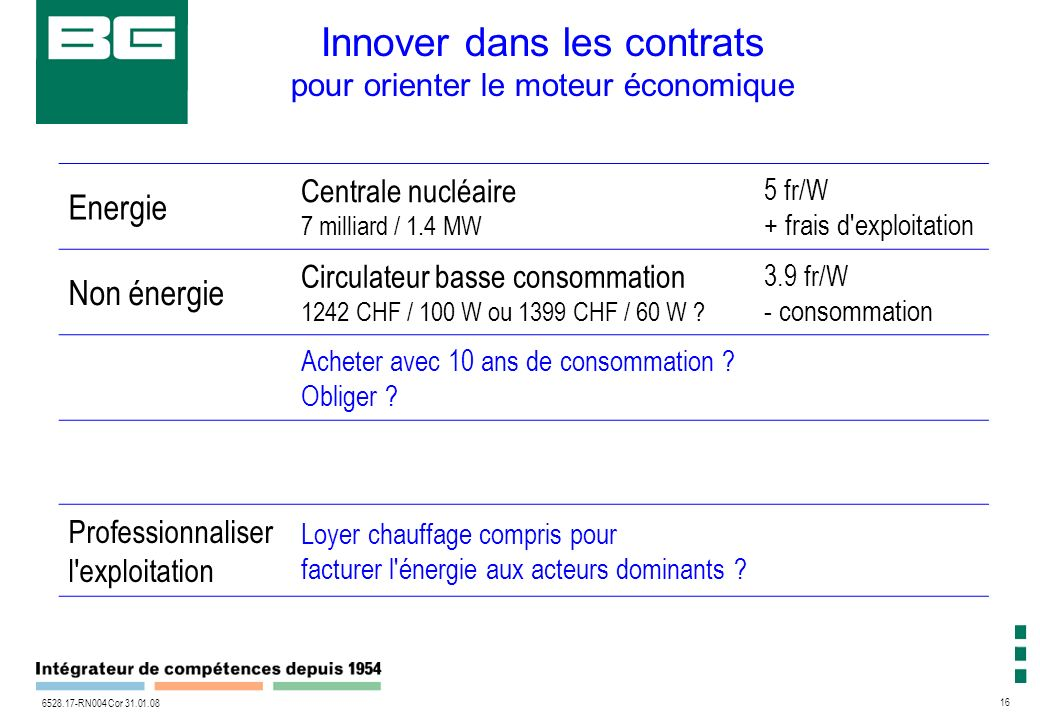 16 6528.17-RN004 Cor 31.01.08 Innover dans les contrats pour orienter le moteur économique Energie Centrale nucléaire 7 milliard / 1.4 MW 5 fr/W + frais d exploitation Non énergie Circulateur basse consommation 1242 CHF / 100 W ou 1399 CHF / 60 W .