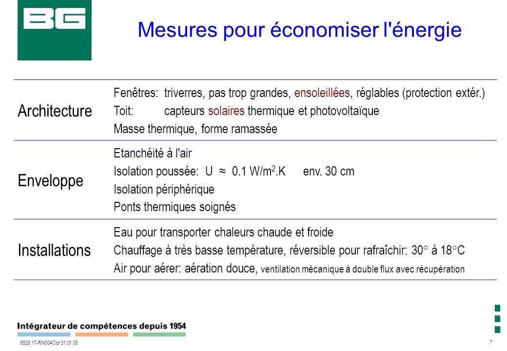 7 6528.17-RN004 Cor 31.01.08 Mesures pour économiser l énergie Architecture Fenêtres:triverres, pas trop grandes, ensoleillées, réglables (protection extér.) Toit: capteurs solaires thermique et photovoltaïque Masse thermique, forme ramassée Enveloppe Etanchéité à l air Isolation poussée: U 0.1 W/m 2.K env.