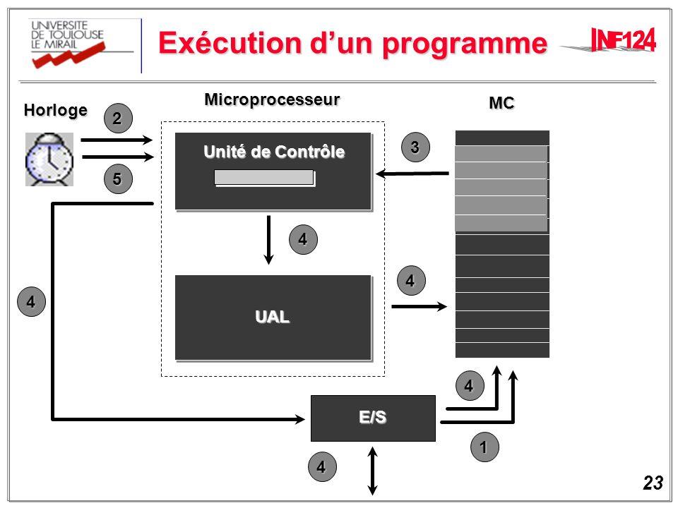 23 Exécution dun programme MC Microprocesseur Horloge Unité de Contrôle UAL E/S 1 2 3 4 4 4 4 4 5