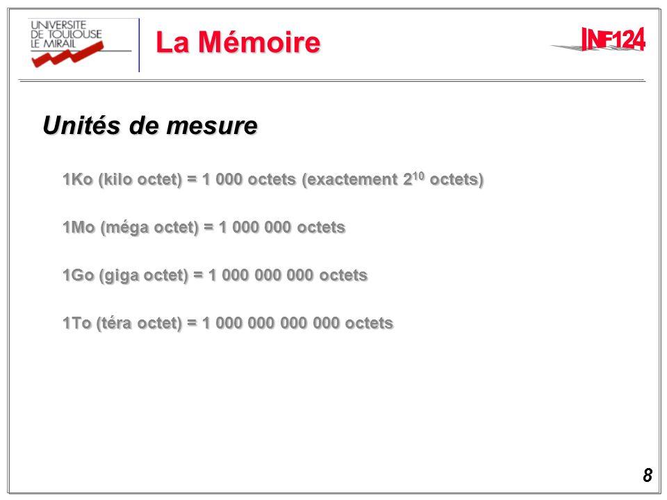 8 La Mémoire Unités de mesure Unités de mesure 1Ko (kilo octet) = 1 000 octets (exactement 2 10 octets) 1Mo (méga octet) = 1 000 000 octets 1Go (giga octet) = 1 000 000 000 octets 1To (téra octet) = 1 000 000 000 000 octets