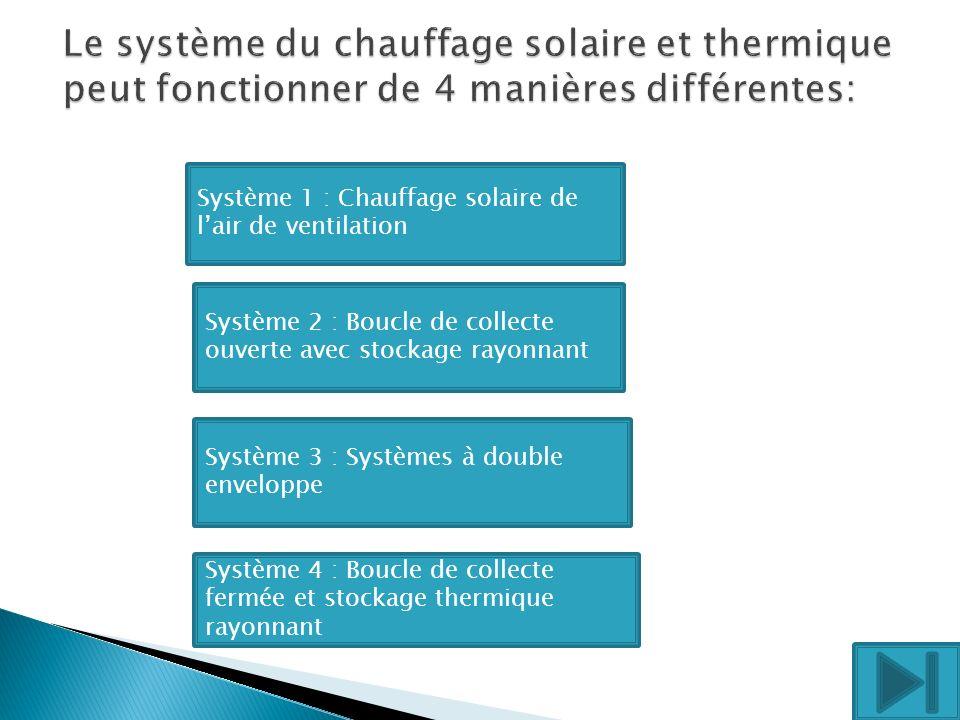 Air de ventilation préchauffé Capteur solaire Système 1