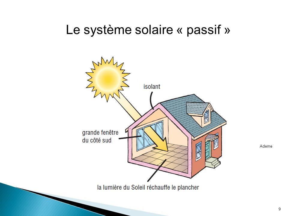 Mur solaire passif