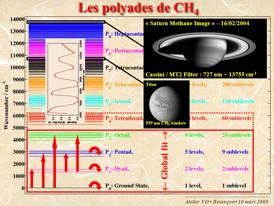 Atelier VO Besançon 10 mars 2009 Les polyades de CH 4 « Saturn Methane Image » – 16/02/2004 Cassini / MT2 Filter : 727 nm = 13755 cm -1 Global fit Tit