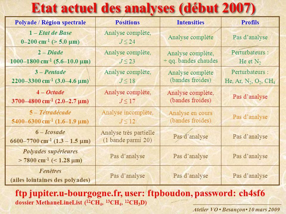 Atelier VO Besançon 10 mars 2009 Etat actuel des analyses (début 2007) Polyade / Région spectralePositionsIntensitiesProfils 1 – Etat de Base 0–200 cm