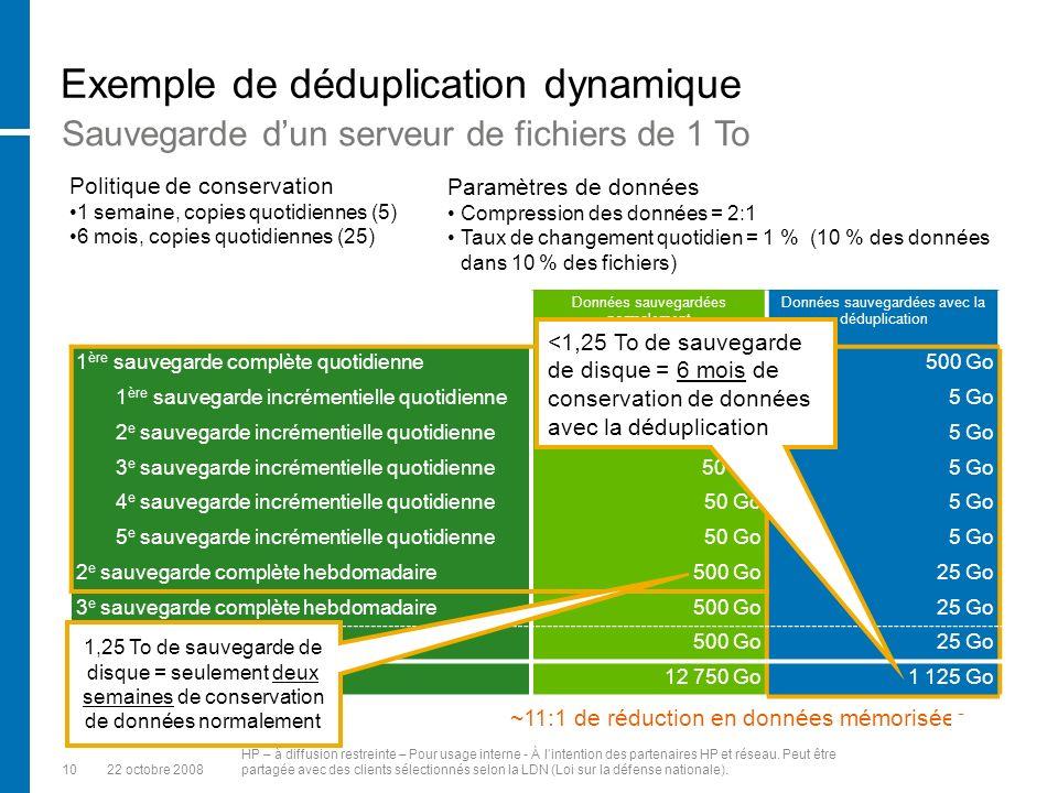 1022 octobre 2008 HP – à diffusion restreinte – Pour usage interne - À lintention des partenaires HP et réseau.