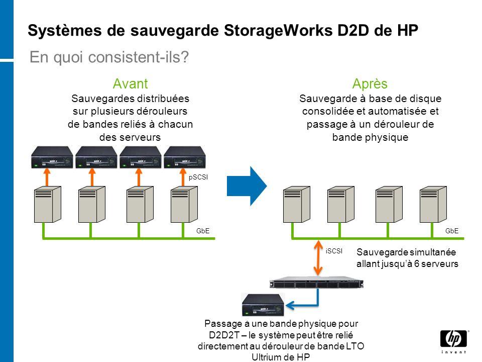 Systèmes de sauvegarde StorageWorks D2D de HP GbE pSCSI Avant Sauvegardes distribuées sur plusieurs dérouleurs de bandes reliés à chacun des serveurs Après Sauvegarde à base de disque consolidée et automatisée et passage à un dérouleur de bande physique Passage à une bande physique pour D2D2T – le système peut être relié directement au dérouleur de bande LTO Ultrium de HP (externe ou empilable) iSCSI Sauvegarde simultanée allant jusquà 6 serveurs En quoi consistent-ils?